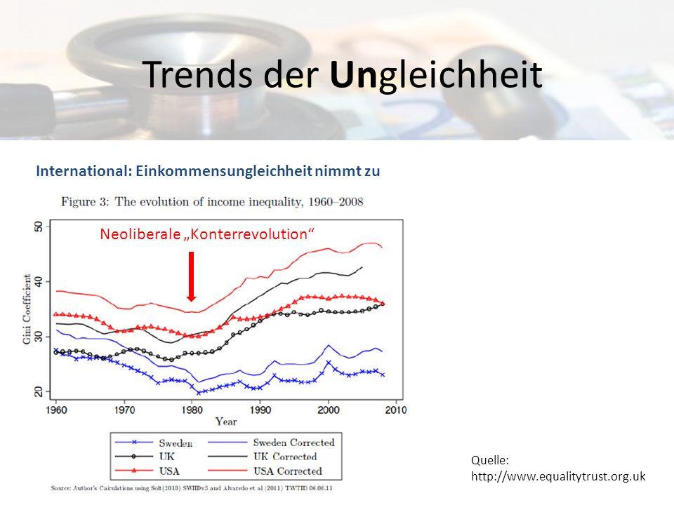 Neoliberalismus & Profitrate Quelle: Michel Husson, 2009 Neoliberale Konterrevolution 1968 Profit = unbezahlte Mehrarbeit Profitrate = Profit pro investiertem Kapital