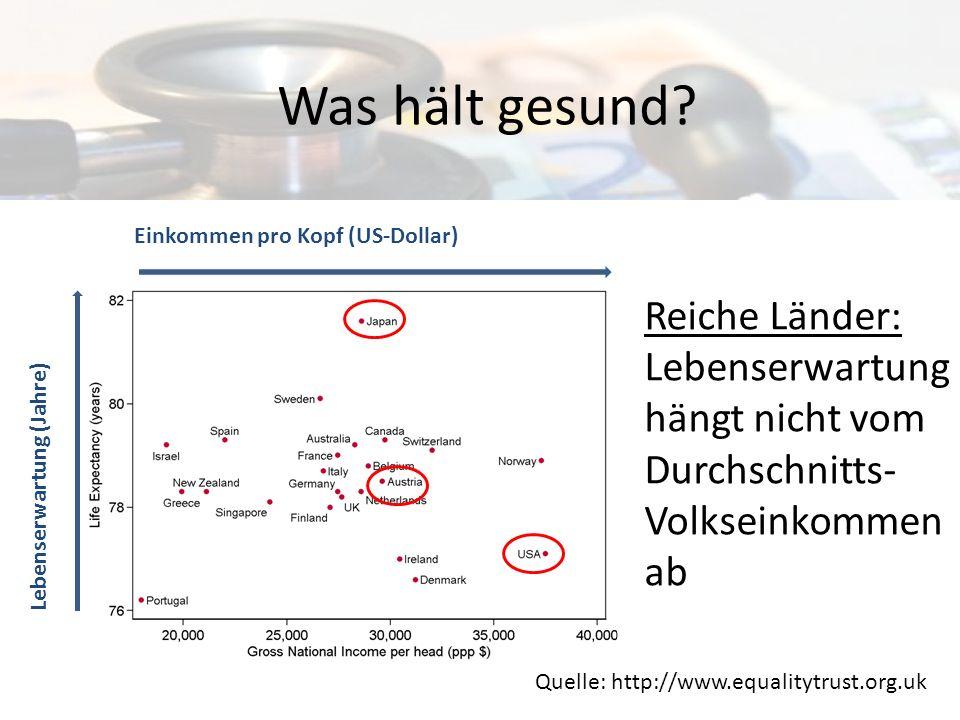 Ungleichheit tötet Quelle: http://www.equalitytrust.org.uk Lebenserwartung (Jahre) Arm Reich