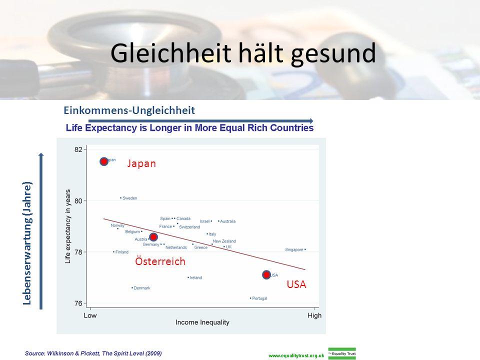 Ungleichheit verstört USA Deutschland Japan Einkommens-Ungleichheit % mit geistiger Erkrankung