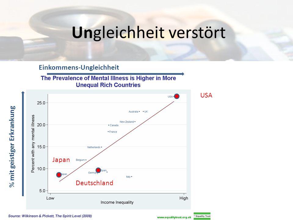 Ungleichheit erhöht Kindersterblichkeit USA Österreich Japan Einkommens-Ungleichheit Kindstode auf 1000 Lebendgeburten