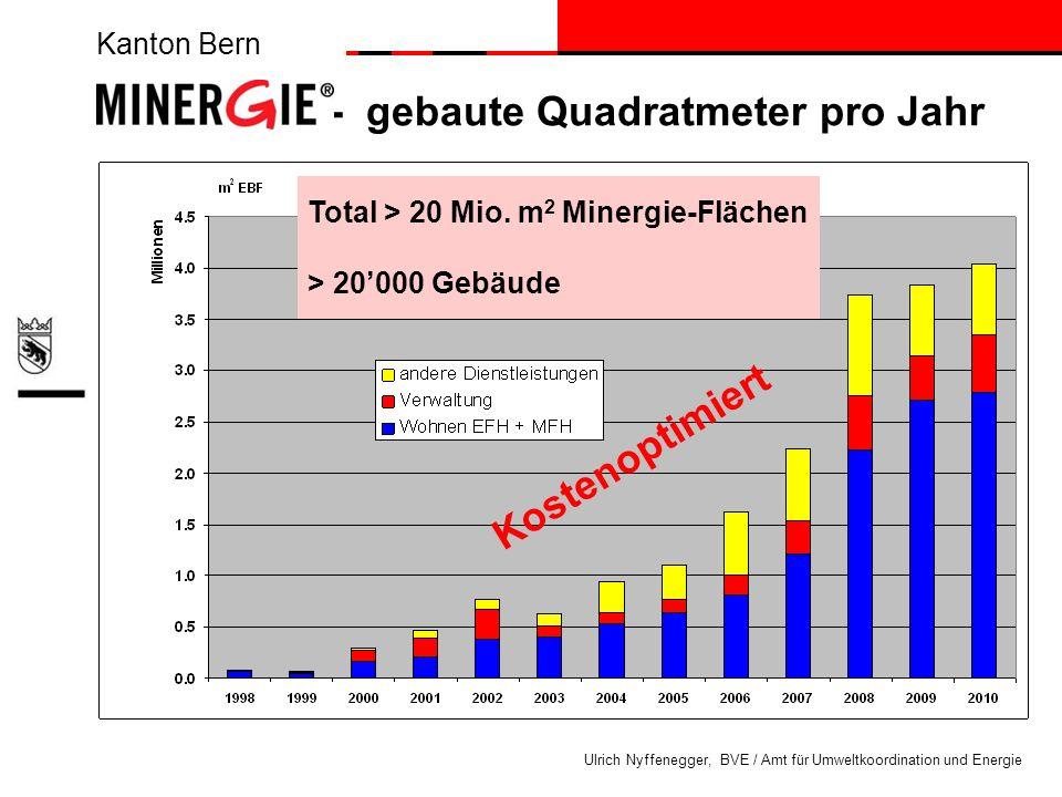 Kanton Bern Ulrich Nyffenegger, BVE / Amt für Umweltkoordination und Energie Total > 20 Mio. m 2 Minergie-Flächen > 20000 Gebäude MINERGIE ® - gebaute