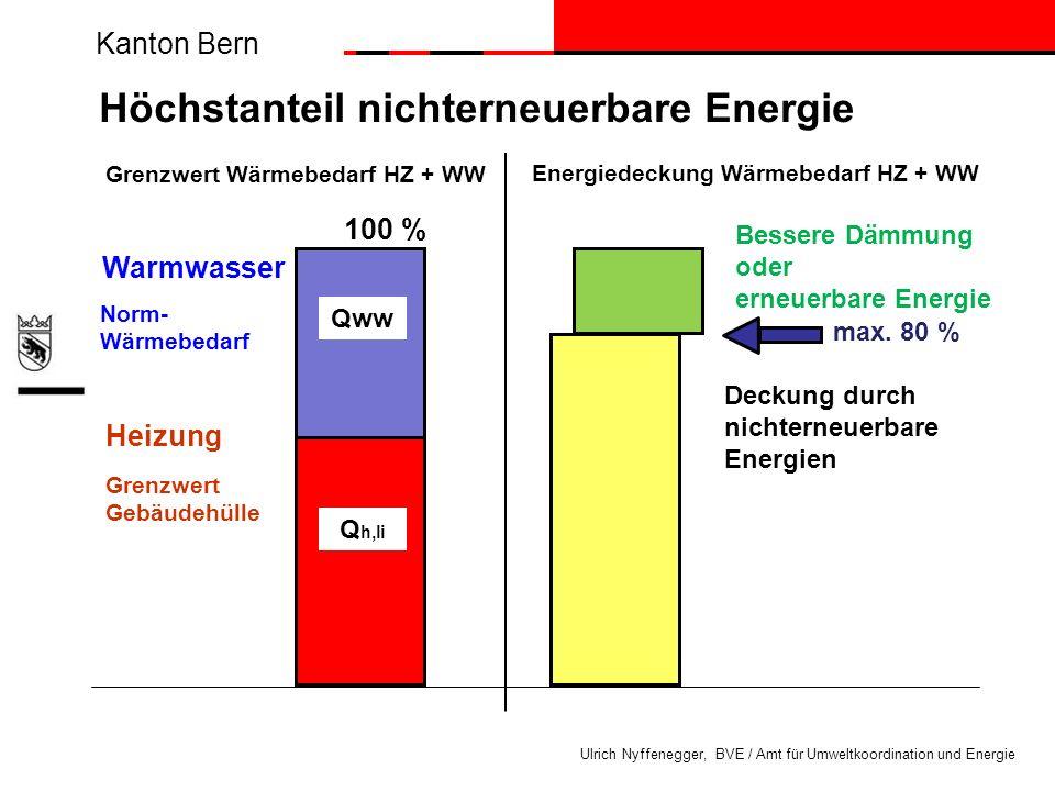 Kanton Bern Ulrich Nyffenegger, BVE / Amt für Umweltkoordination und Energie Höchstanteil nichterneuerbare Energie Warmwasser Heizung Norm- Wärmebedar