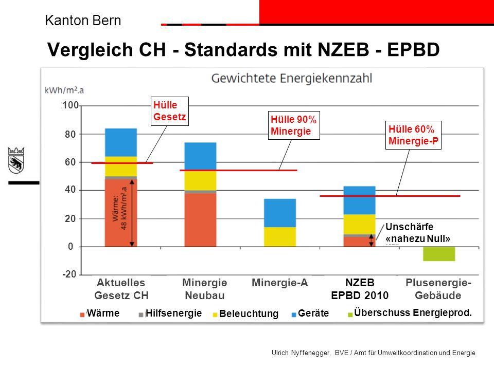 Kanton Bern Ulrich Nyffenegger, BVE / Amt für Umweltkoordination und Energie Vergleich CH - Standards mit NZEB - EPBD Aktuelles Gesetz CH Minergie Neu