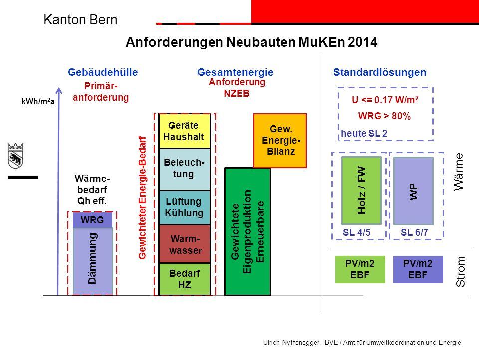 Kanton Bern Ulrich Nyffenegger, BVE / Amt für Umweltkoordination und Energie SL 6/7 SL 4/5 StandardlösungenGebäudehülle Lüftung Kühlung Warm- wasse r