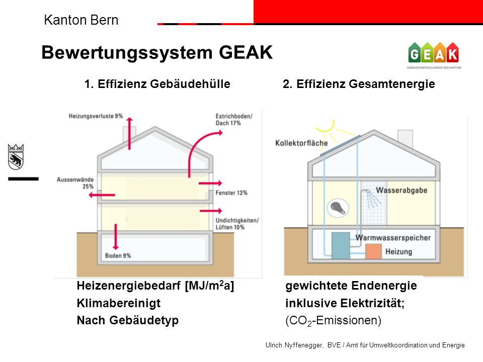Kanton Bern Ulrich Nyffenegger, BVE / Amt für Umweltkoordination und Energie Heizenergiebedarf [MJ/m 2 a]gewichtete Endenergie Klimabereinigtinklusive