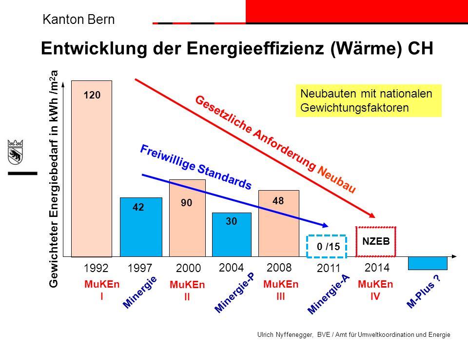 Kanton Bern Ulrich Nyffenegger, BVE / Amt für Umweltkoordination und Energie Entwicklung der Energieeffizienz (Wärme) CH Minergie MuKEn II 42 1992 199
