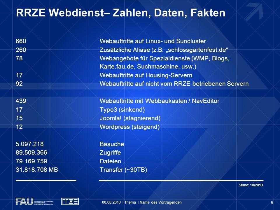 6 RRZE Webdienst– Zahlen, Daten, Fakten 00.00.2013   Thema   Name des Vortragenden 660 Webauftritte auf Linux- und Suncluster 260 Zusätzliche Aliase (