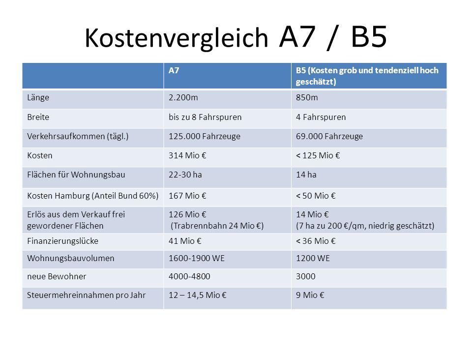 Kostenvergleich A7 / B5 A7B5 (Kosten grob und tendenziell hoch geschätzt) Länge2.200m850m Breitebis zu 8 Fahrspuren4 Fahrspuren Verkehrsaufkommen (täg