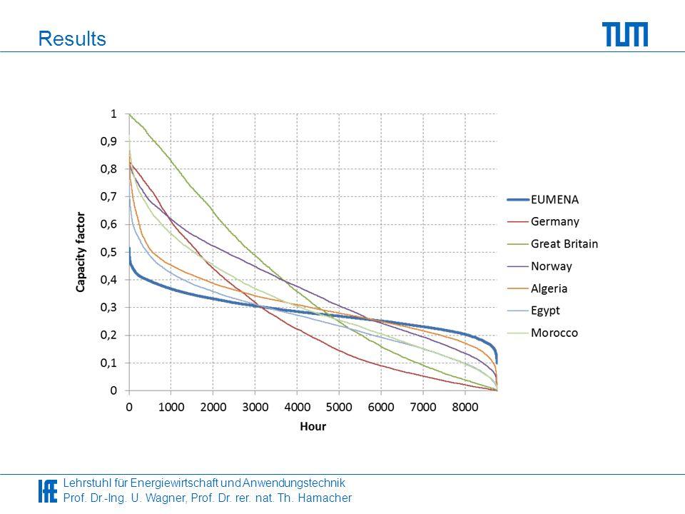 Lehrstuhl für Energiewirtschaft und Anwendungstechnik Prof. Dr.-Ing. U. Wagner, Prof. Dr. rer. nat. Th. Hamacher Results