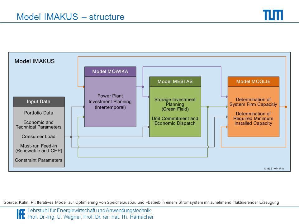 Lehrstuhl für Energiewirtschaft und Anwendungstechnik Prof. Dr.-Ing. U. Wagner, Prof. Dr. rer. nat. Th. Hamacher Model IMAKUS – structure Source: Kuhn