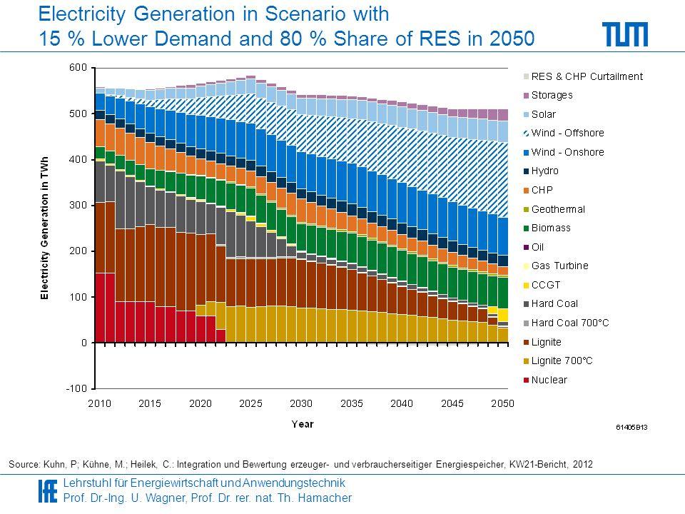Lehrstuhl für Energiewirtschaft und Anwendungstechnik Prof. Dr.-Ing. U. Wagner, Prof. Dr. rer. nat. Th. Hamacher Electricity Generation in Scenario wi