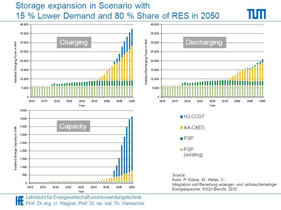 Lehrstuhl für Energiewirtschaft und Anwendungstechnik Prof. Dr.-Ing. U. Wagner, Prof. Dr. rer. nat. Th. Hamacher Storage expansion in Scenario with 15