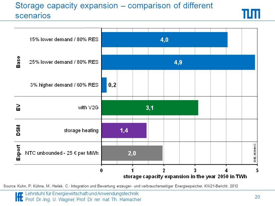 Lehrstuhl für Energiewirtschaft und Anwendungstechnik Prof. Dr.-Ing. U. Wagner, Prof. Dr. rer. nat. Th. Hamacher Storage capacity expansion – comparis
