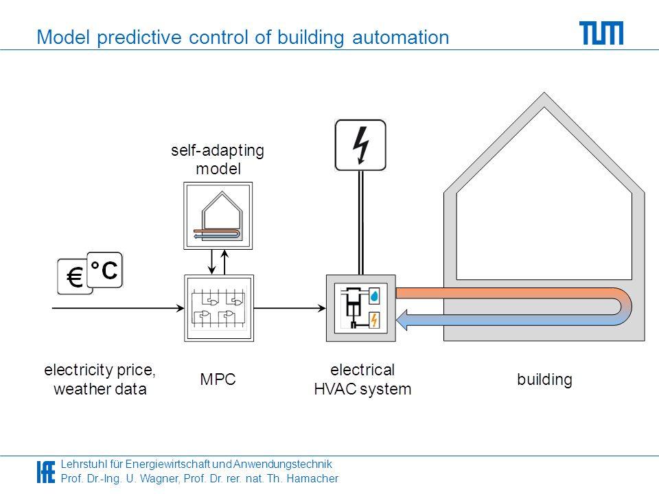 Lehrstuhl für Energiewirtschaft und Anwendungstechnik Prof. Dr.-Ing. U. Wagner, Prof. Dr. rer. nat. Th. Hamacher Model predictive control of building