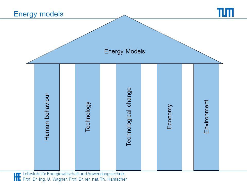 Lehrstuhl für Energiewirtschaft und Anwendungstechnik Prof. Dr.-Ing. U. Wagner, Prof. Dr. rer. nat. Th. Hamacher Energy models Energy Models EconomyTe