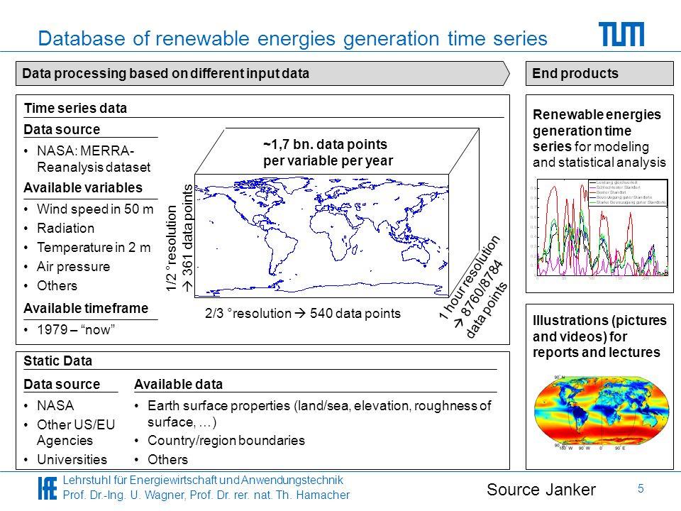 Lehrstuhl für Energiewirtschaft und Anwendungstechnik Prof. Dr.-Ing. U. Wagner, Prof. Dr. rer. nat. Th. Hamacher 5 Database of renewable energies gene