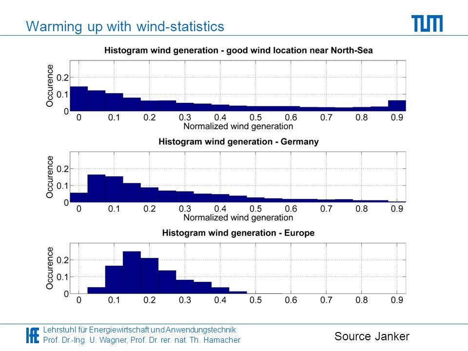 Lehrstuhl für Energiewirtschaft und Anwendungstechnik Prof. Dr.-Ing. U. Wagner, Prof. Dr. rer. nat. Th. Hamacher Warming up with wind-statistics Sourc