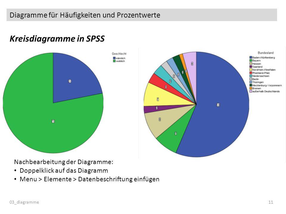 Diagramme für Häufigkeiten und Prozentwerte Kreisdiagramme in SPSS 03_diagramme11 Nachbearbeitung der Diagramme: Doppelklick auf das Diagramm Menu > Elemente > Datenbeschriftung einfügen