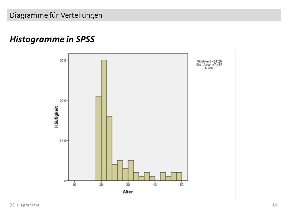 Diagramme für Verteilungen Histogramme in SPSS 03_diagramme14