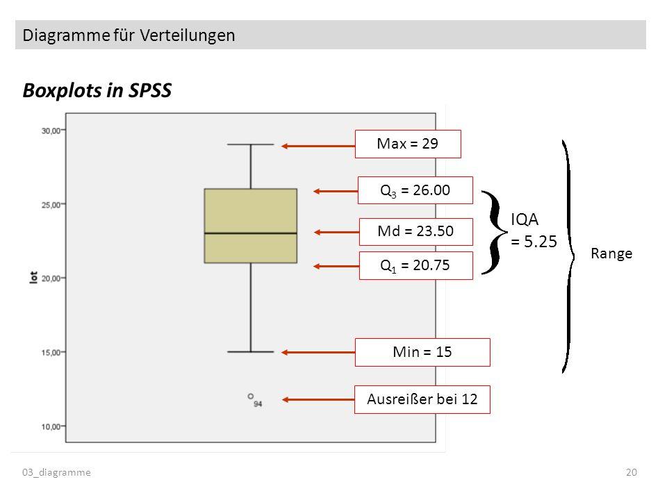 Diagramme für Verteilungen Boxplots in SPSS 03_diagramme20 Max = 29 Q 3 = 26.00 Md = 23.50 Q 1 = 20.75 Min = 15 IQA = 5.25 Ausreißer bei 12 Range