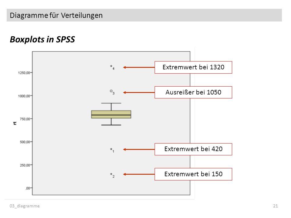 Diagramme für Verteilungen Boxplots in SPSS 03_diagramme21 Ausreißer bei 1050 Extremwert bei 1320 Extremwert bei 420 Extremwert bei 150