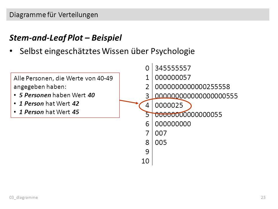 Diagramme für Verteilungen Stem-and-Leaf Plot – Beispiel Selbst eingeschätztes Wissen über Psychologie 03_diagramme23 0345555557 1000000057 2000000000
