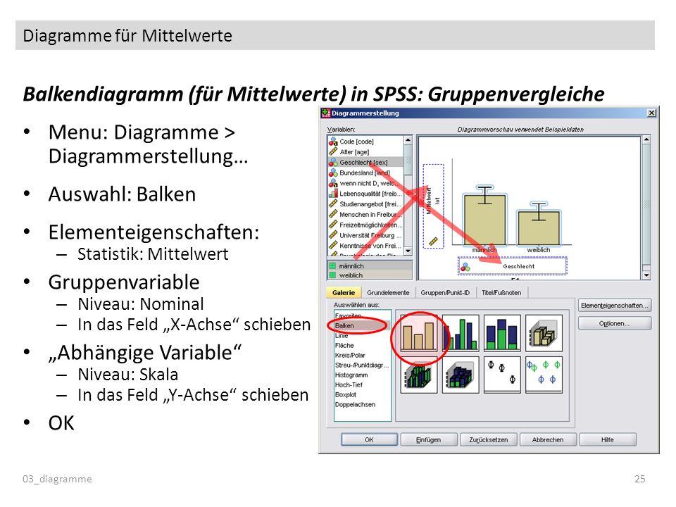 Diagramme für Mittelwerte Balkendiagramm (für Mittelwerte) in SPSS: Gruppenvergleiche Menu: Diagramme > Diagrammerstellung… Auswahl: Balken Elementeig