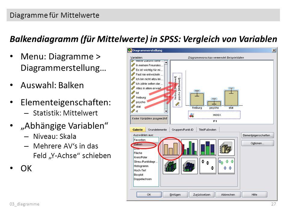Diagramme für Mittelwerte Balkendiagramm (für Mittelwerte) in SPSS: Vergleich von Variablen Menu: Diagramme > Diagrammerstellung… Auswahl: Balken Elem