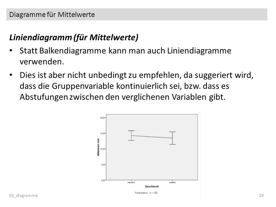Diagramme für Mittelwerte Liniendiagramm (für Mittelwerte) Statt Balkendiagramme kann man auch Liniendiagramme verwenden. Dies ist aber nicht unbeding