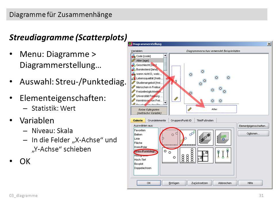 Diagramme für Zusammenhänge Streudiagramme (Scatterplots) Menu: Diagramme > Diagrammerstellung… Auswahl: Streu-/Punktediag. Elementeigenschaften: – St