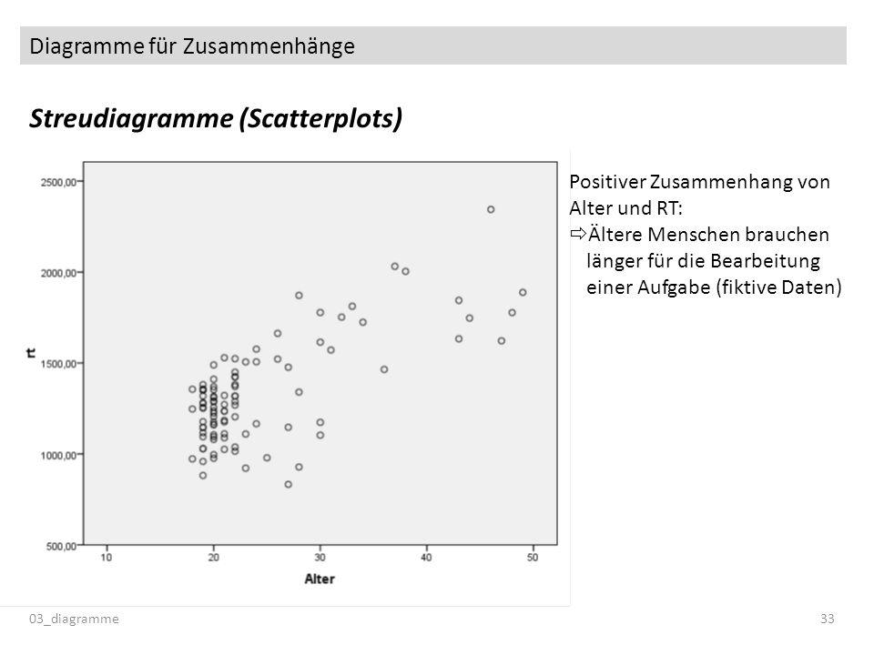 Diagramme für Zusammenhänge Streudiagramme (Scatterplots) 03_diagramme33 Positiver Zusammenhang von Alter und RT: Ältere Menschen brauchen länger für die Bearbeitung einer Aufgabe (fiktive Daten)