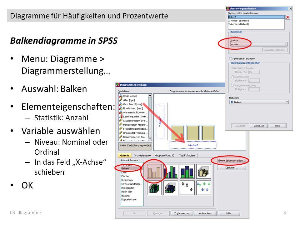 Balkendiagramme in SPSS Menu: Diagramme > Diagrammerstellung… Auswahl: Balken Elementeigenschaften: – Statistik: Anzahl Variable auswählen – Niveau: N