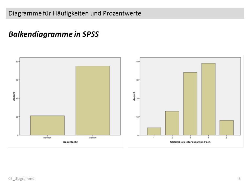 Diagramme für Mittelwerte Balkendiagramm (für Mittelwerte) in SPSS: Gruppenvergleiche 03_diagramme26 Zusatzoption: Elementeigenschaften Fehlerbalken anzeigen Standardabweichung Multiplikator 1