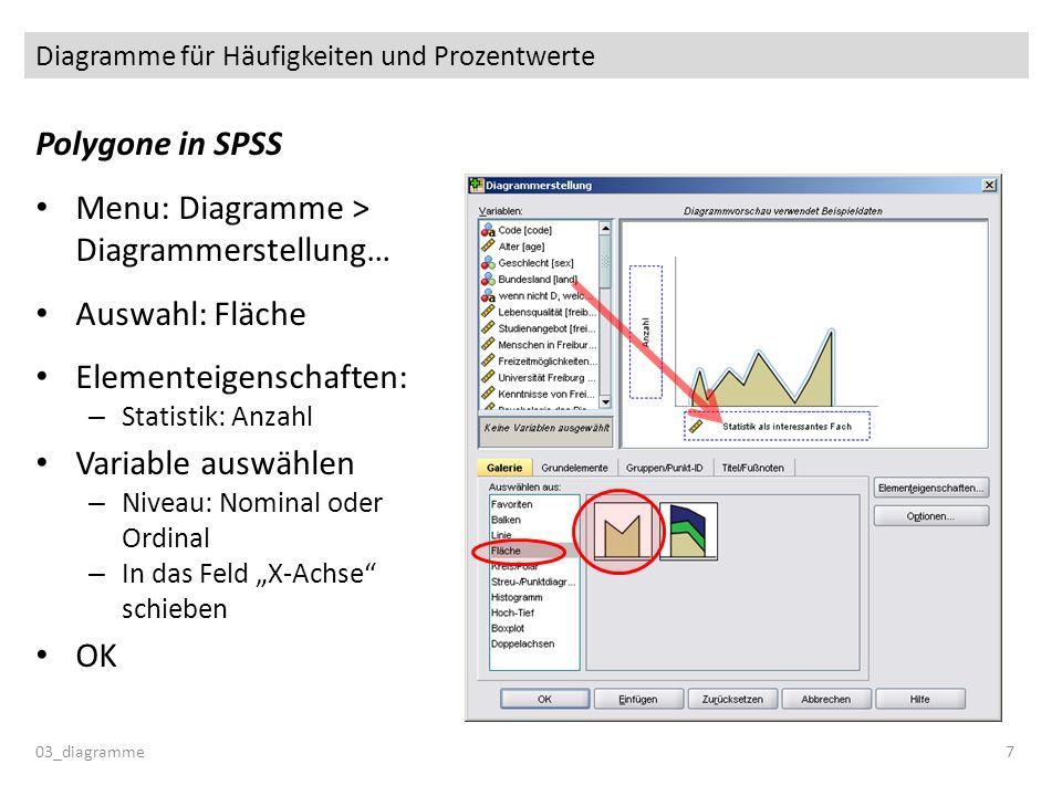 Diagramme für Häufigkeiten und Prozentwerte Polygone in SPSS Menu: Diagramme > Diagrammerstellung… Auswahl: Fläche Elementeigenschaften: – Statistik: