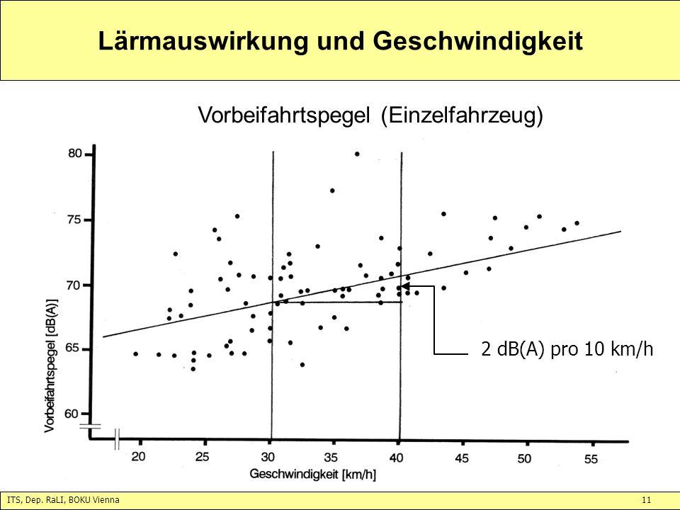 ITS, Dep. RaLI, BOKU Vienna11 Lärmauswirkung und Geschwindigkeit Vorbeifahrtspegel (Einzelfahrzeug) 2 dB(A) pro 10 km/h
