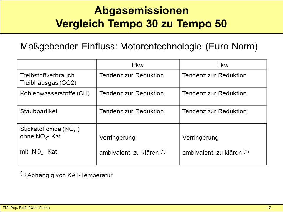 ITS, Dep. RaLI, BOKU Vienna12 Abgasemissionen Vergleich Tempo 30 zu Tempo 50 Maßgebender Einfluss: Motorentechnologie (Euro-Norm) PkwLkw Treibstoffver