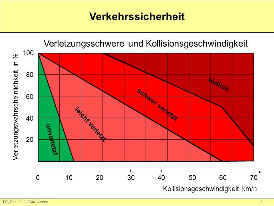 ITS, Dep. RaLI, BOKU Vienna8 Verkehrssicherheit unverletzt leicht verletzt schwer verletzt tödlich 20 40 60 80 100 Verletzungswahrscheinlichkeit in %