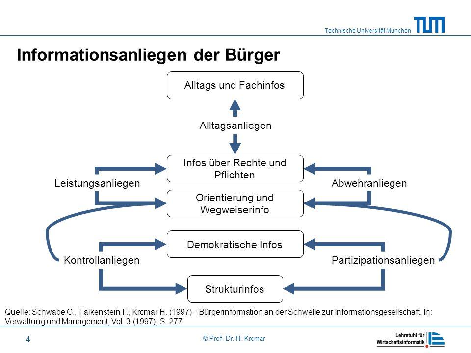 Technische Universität München © Prof. Dr. H. Krcmar 4 Informationsanliegen der Bürger Quelle: Schwabe G., Falkenstein F., Krcmar H. (1997) - Bürgerin