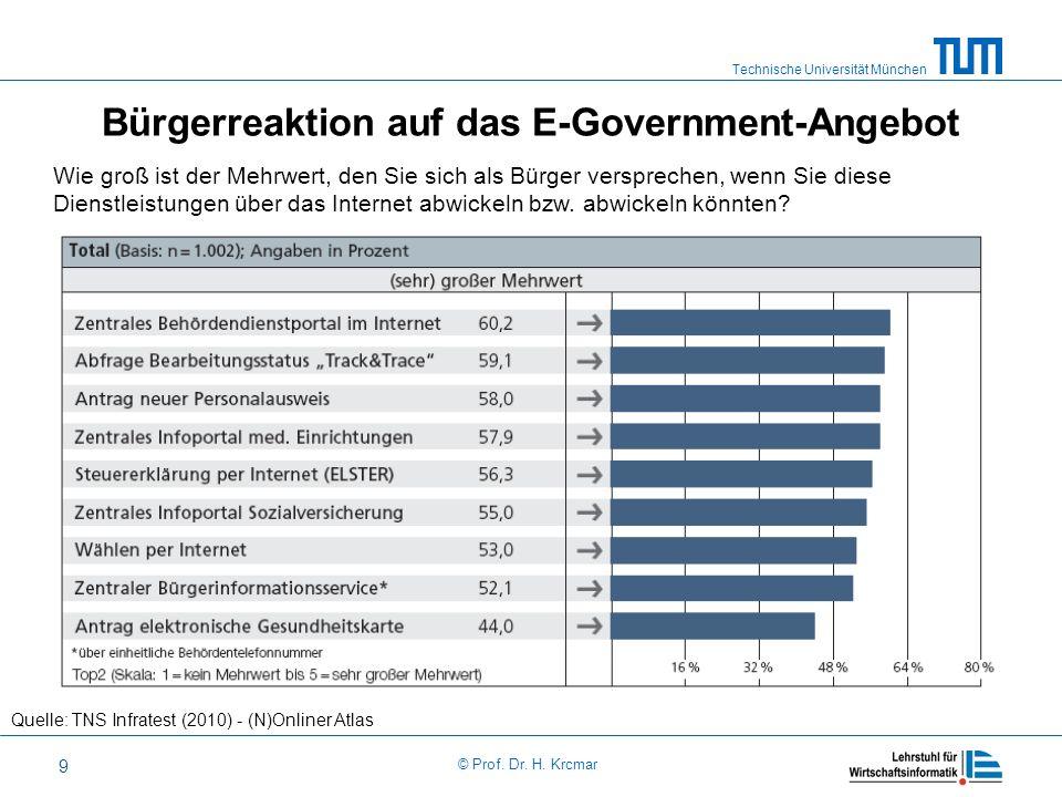 Technische Universität München © Prof. Dr. H. Krcmar 9 Bürgerreaktion auf das E-Government-Angebot Quelle: TNS Infratest (2010) - (N)Onliner Atlas Wie