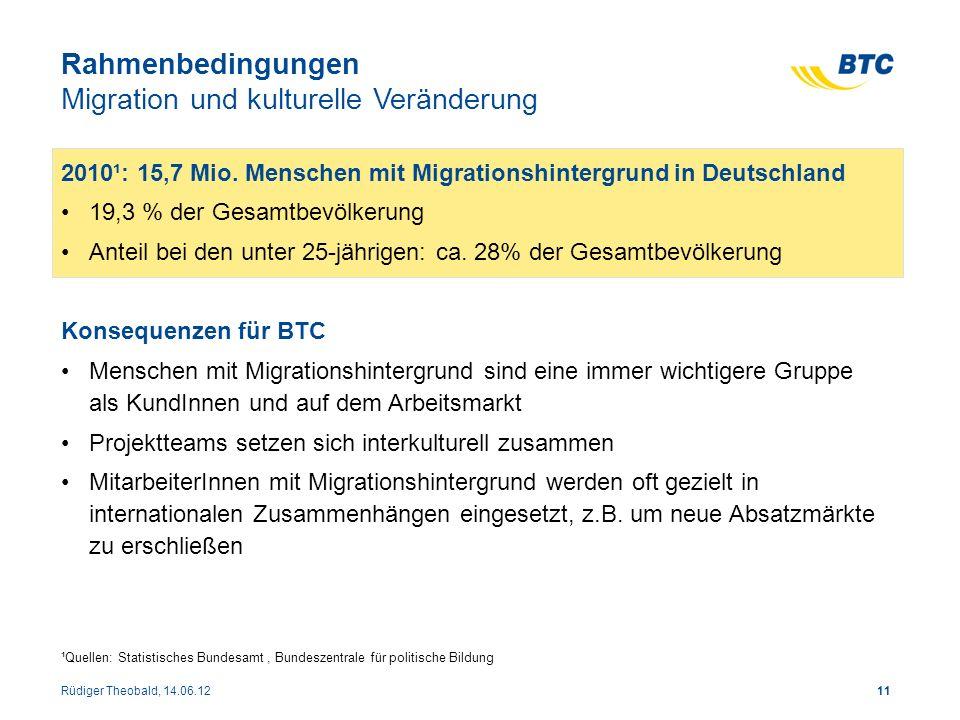 Rahmenbedingungen Migration und kulturelle Veränderung 2010¹: 15,7 Mio. Menschen mit Migrationshintergrund in Deutschland 19,3 % der Gesamtbevölkerung