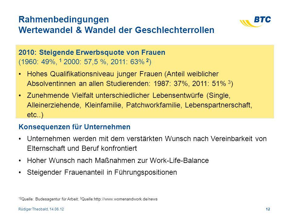 Rahmenbedingungen Wertewandel & Wandel der Geschlechterrollen 2010: Steigende Erwerbsquote von Frauen (1960: 49%, 1 2000: 57,5 %, 2011: 63% 2 ) Hohes