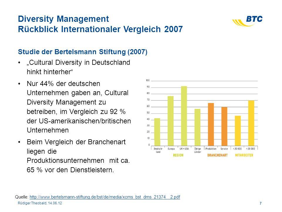 Diversity Management Rückblick Internationaler Vergleich 2007 Cultural Diversity in Deutschland hinkt hinterher Nur 44% der deutschen Unternehmen gabe