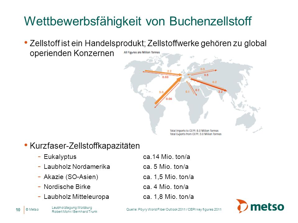 © Metso Wettbewerbsfähigkeit von Buchenzellstoff Zellstoff ist ein Handelsprodukt; Zellstoffwerke gehören zu global operienden Konzernen Kurzfaser-Zel