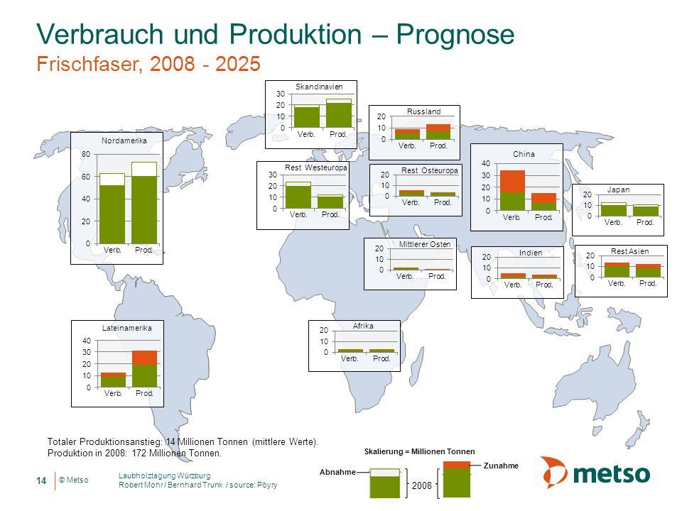 © Metso Verbrauch und Produktion – Prognose Frischfaser, 2008 - 2025 Totaler Produktionsanstieg: 14 Millionen Tonnen (mittlere Werte). Produktion in 2