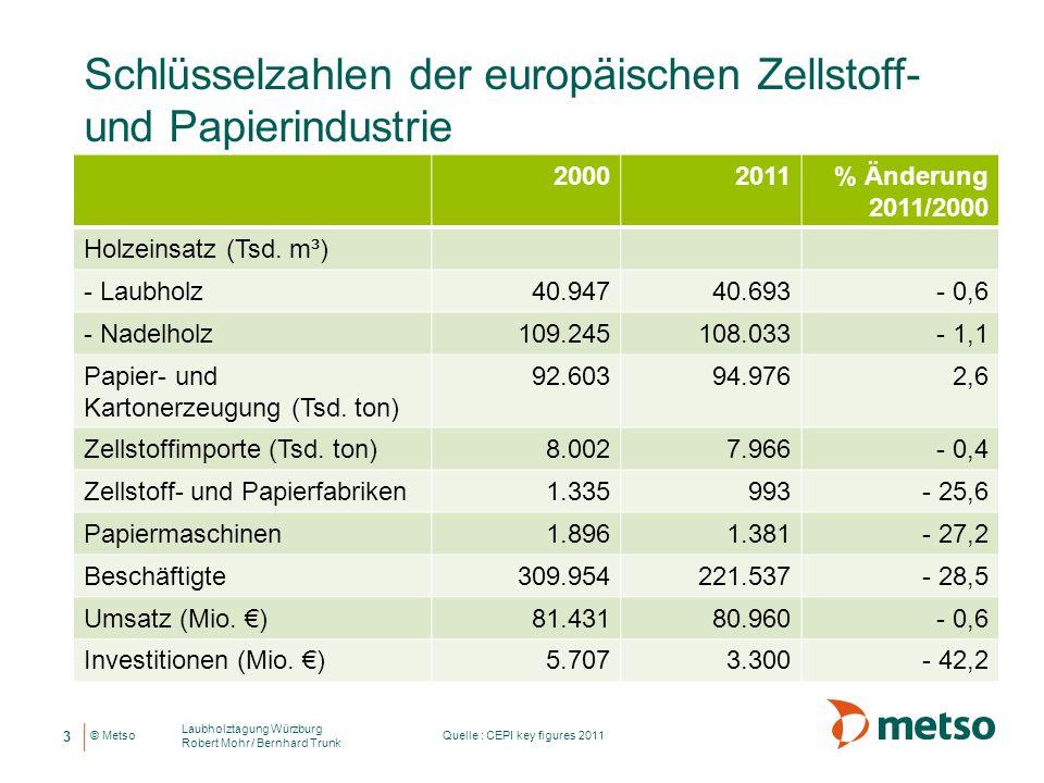 © Metso Schlüsselzahlen der europäischen Zellstoff- und Papierindustrie 20002011% Änderung 2011/2000 Holzeinsatz (Tsd. m³) - Laubholz40.94740.693- 0,6