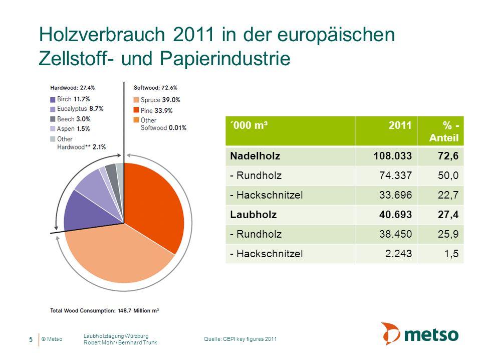 © Metso Holzverbrauch 2011 in der europäischen Zellstoff- und Papierindustrie ´000 m³2011% - Anteil Nadelholz108.03372,6 - Rundholz74.33750,0 - Hacksc