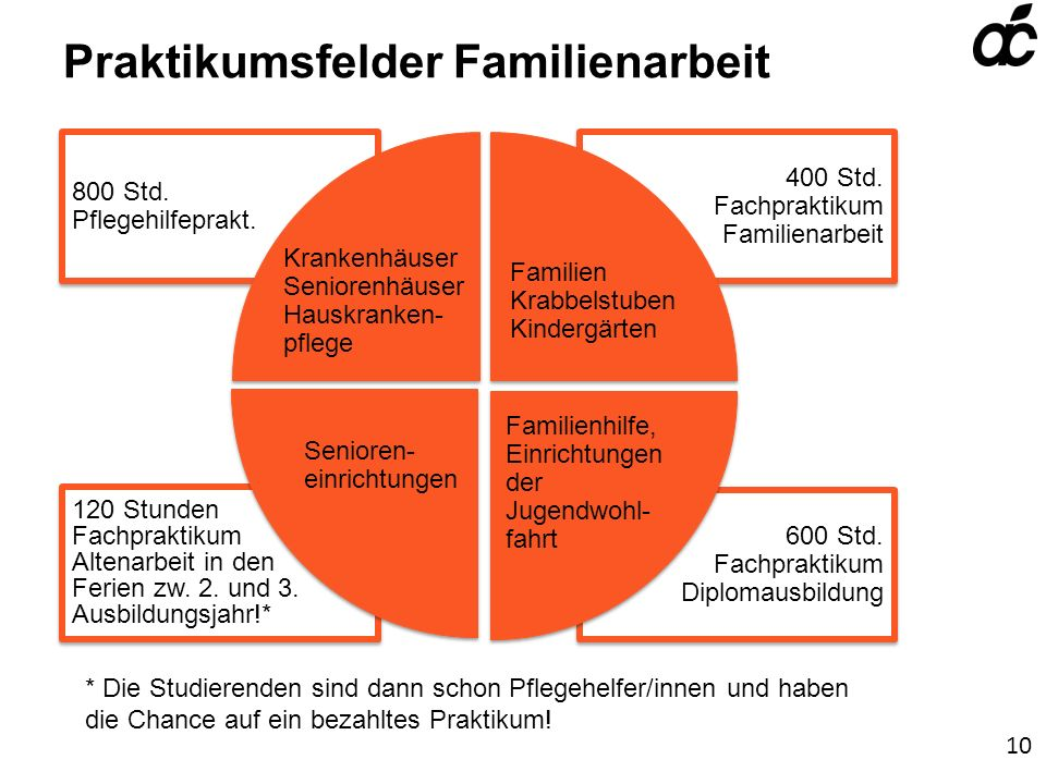 Praktikumsfelder Familienarbeit 800 Std.Pflegehilfeprakt.