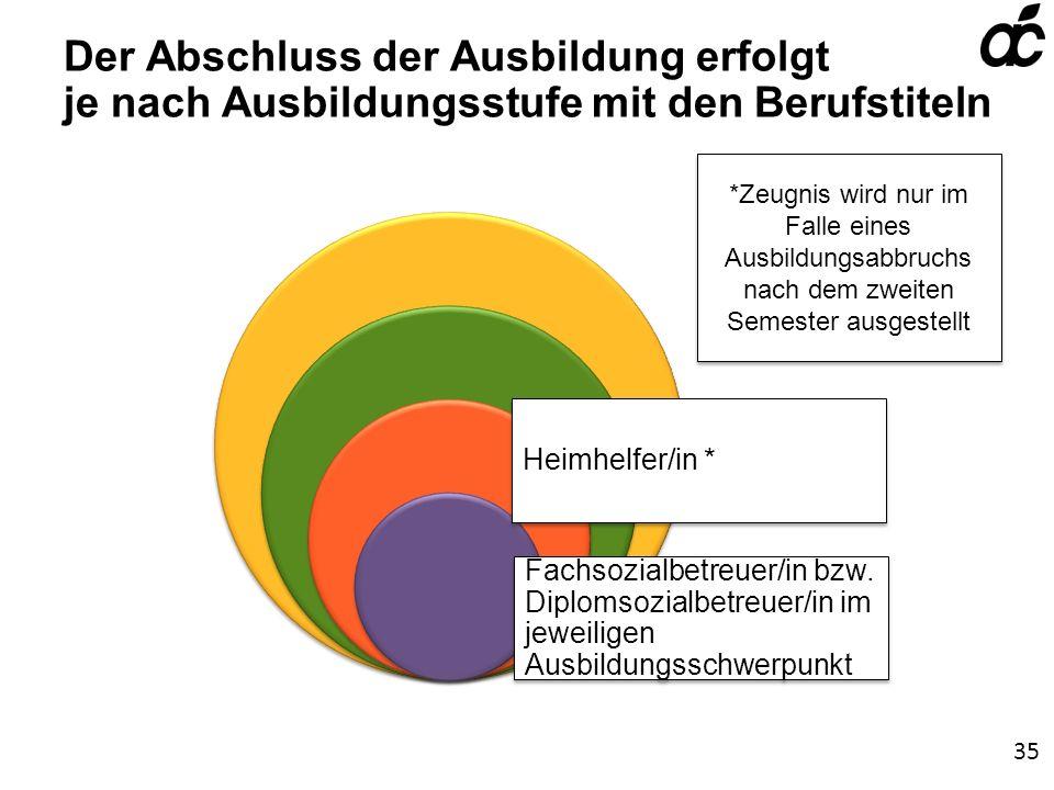 Heimhelfer/in * Fachsozialbetreuer/in bzw.