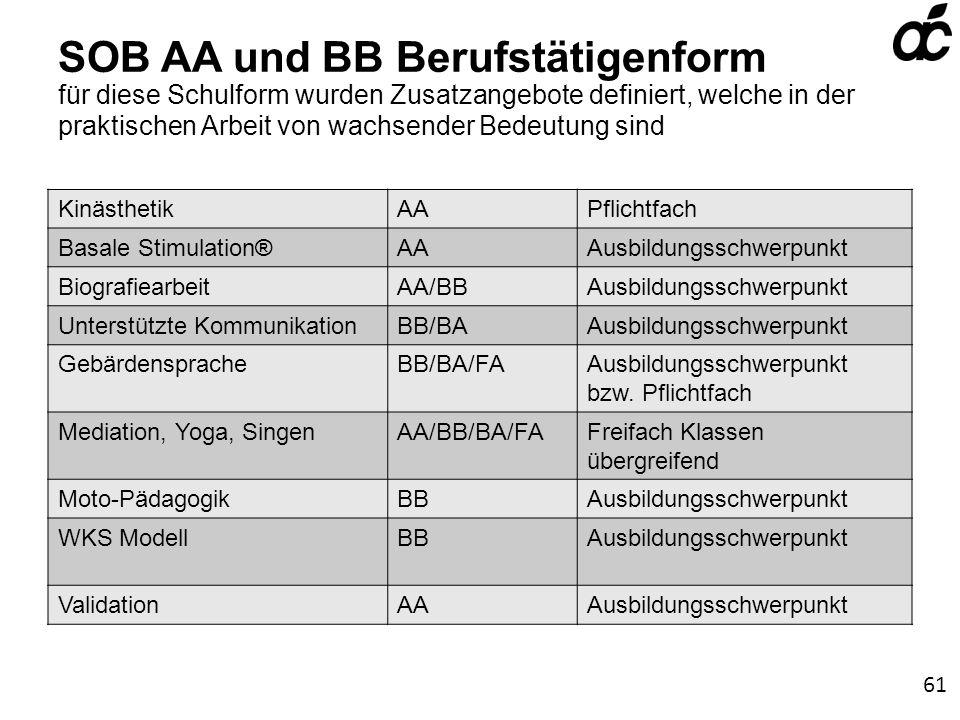 SOB AA und BB Berufstätigenform für diese Schulform wurden Zusatzangebote definiert, welche in der praktischen Arbeit von wachsender Bedeutung sind KinästhetikAAPflichtfach Basale Stimulation®AAAusbildungsschwerpunkt BiografiearbeitAA/BBAusbildungsschwerpunkt Unterstützte KommunikationBB/BAAusbildungsschwerpunkt GebärdenspracheBB/BA/FAAusbildungsschwerpunkt bzw.
