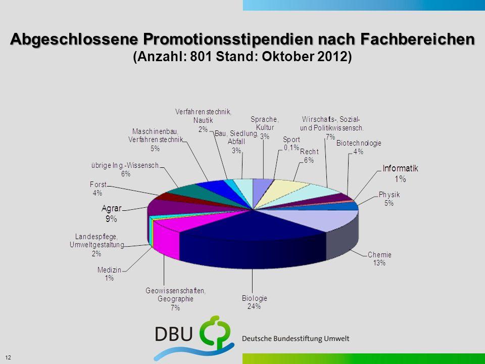 12 Abgeschlossene Promotionsstipendien nach Fachbereichen Abgeschlossene Promotionsstipendien nach Fachbereichen (Anzahl: 801 Stand: Oktober 2012)